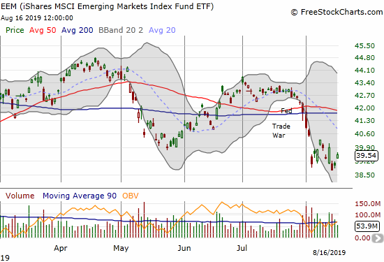 The iShares MSCI Emerging Markets Index Fund ETF (EEM) gained 1.4% as it bounces back from a near test of the 2019 low.