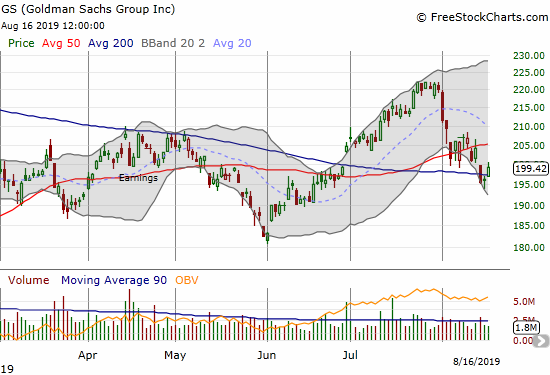 Goldman Sachs (GS) quickly reversed a 200DMA breakdown and faces stuff 50DMA resistance.