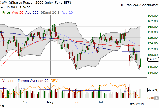 iShares Russell 2000 Index Fund ETF (IWM) bounced back from a break below May support.
