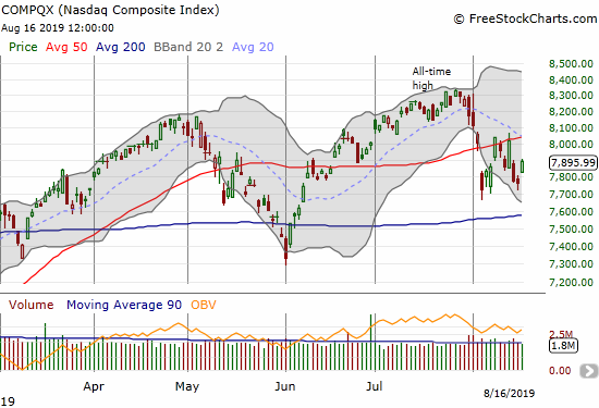 The NASDAQ (COMPQX) is churning under 50DMA resistance.