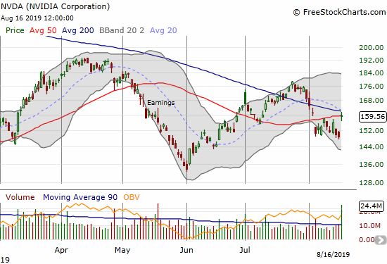 NVIDIA Corporation (NVDA) gapped post-earnings right into converged resistance from its 50 and 200DMAs.