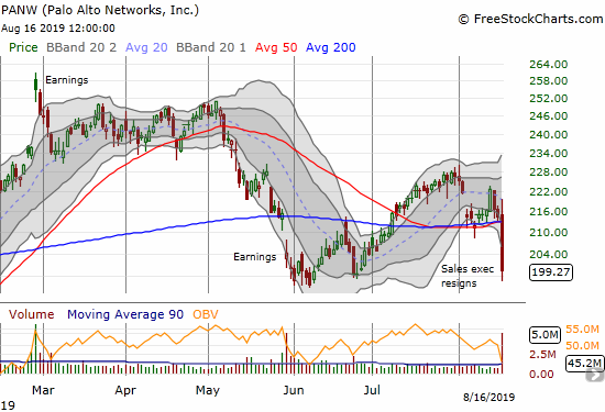 The top looks like it is in for the year for Palo Alto Network (PANW) after the stock broke down below converged support at its 50 and 200DMAs.