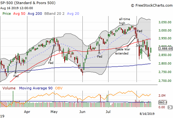 The S&P 500 (SPY) ended the week down but bounced away from a test of its August extreme.