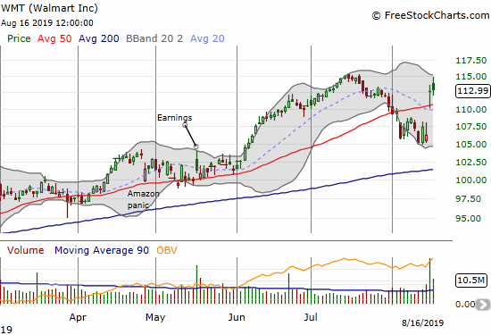 Walmart (WMT) gapped to a 50DMA breakout but still faces stiff resistance from the all-time high (in July).