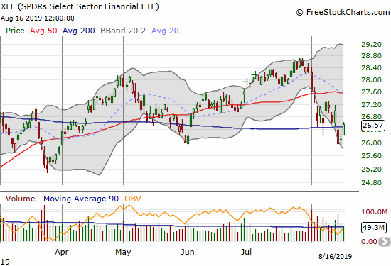 SPDRS Select Sector Financial ETF (XLF) bounced back from a 200DMA breakdown.