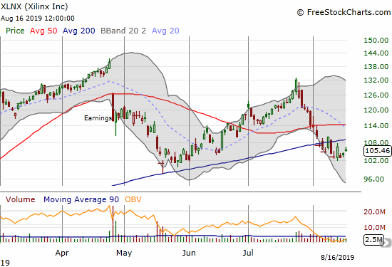 Xilinx (XLNX) remains under post-earnings pressure after breaking through 200DMA support.