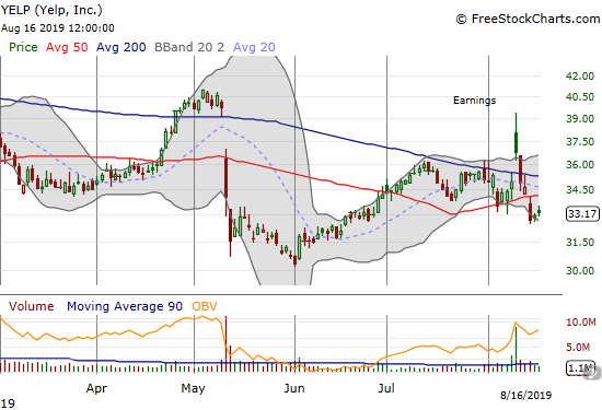 Yelp (YELP) could not hold onto initial post-earnings gains and even suffered a fresh 50DMA breakdown.