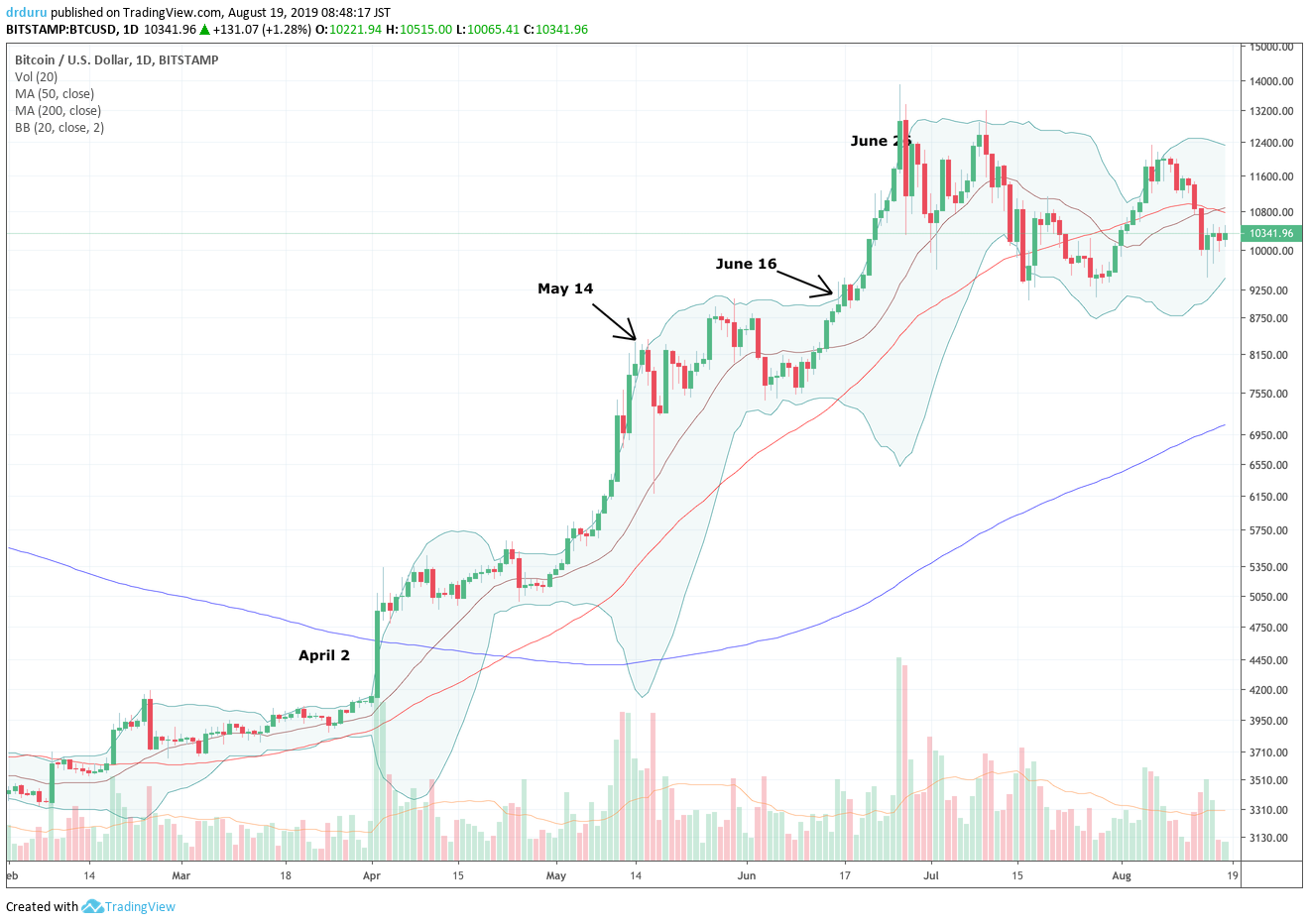 Bitcoin (BTC/USD) us biding its time for the next catalyst. For now, the cryptocurrency looks content to pivot around its 50DMA.