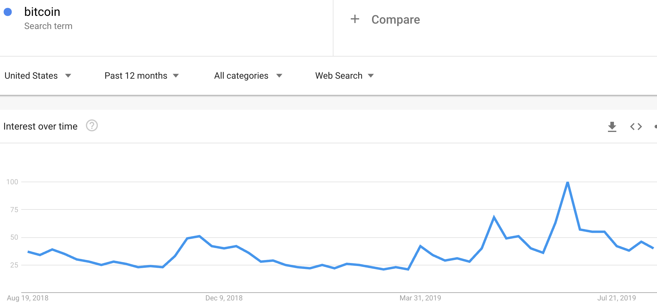 This weekly view of Google Trends for Bitcoin shows a steady uptrend featuring higher highs and higher lows since Bitcoin broke out in April.