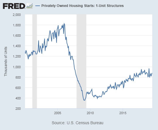 Housing starts look like they have settled into a tight range just above 800,000.