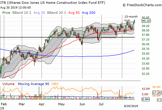 The iShares Dow Jones Home Construction ETF (ITB) gained 1.0% for a new 13-month high.