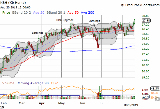 KB Home (KBH) gained 2.0% and hit a 14-month high.