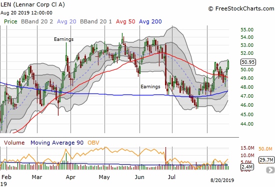 Lennar (LEN) gained 1.8% and confirmed its latest 50DMA breakout with a fresh post-earnings closing high.