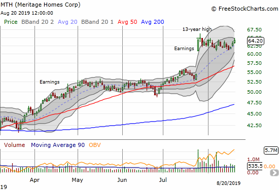 Meritage Homes (MTH) has gone nowhere since hitting a 13-year high in July. A looming Bollinger Band squeeze promises to bring this period of indecision to a dramatic end.