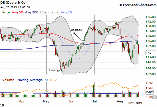 Deere & Co (DE) lost 5.4% and lost another challenge with overhead 200DMA resistance.