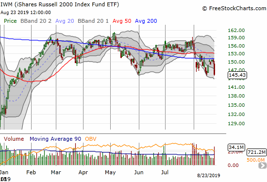 The iShares Russell 2000 Index Fund ETF (IWM) reconfirmed 200DMA resistance as it closed flat with its August extreme.