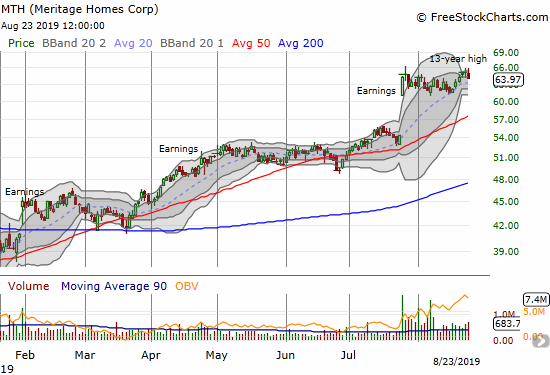 Meritage Homes (MTH) has yet to make additional progress after a large post-earnings gap up.
