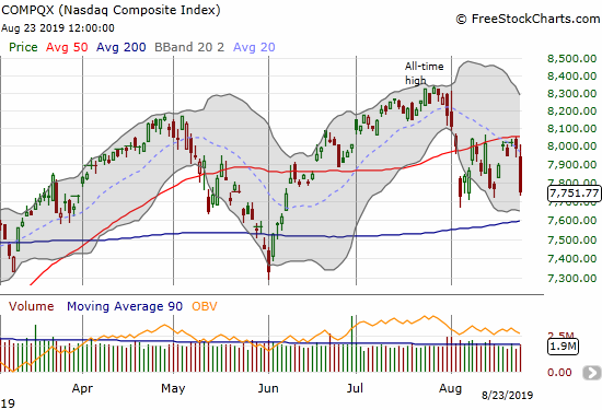 The NASDAQ (COMPQX) lost 3.0% and failed neatly at 50DMA resistance. The close slipped slightly by the previous low.