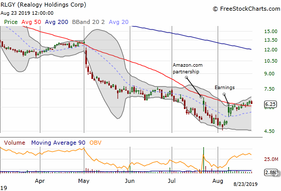 Realogy Holdings (RLGY) is drifting higher as it works on holding a 50DMA breakout.