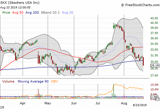 Skechers (SKX) lost 6.1% and failed to hold 200DMA support.