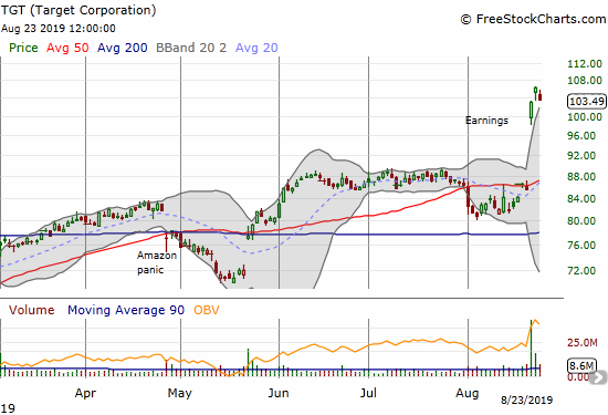 Target (TGT) pulled back a bit from its all-time after a tremendous post-earnings gap up.