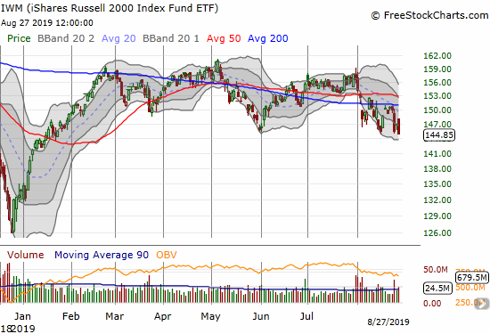 The iShares Russell 2000 Index Fund ETF (IWM) broke the May low and has put the December low back into play.