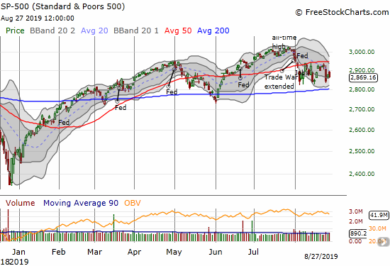 The S&P 500 (SPY) faded hard from its declining 20DMA and lost 0.3%.