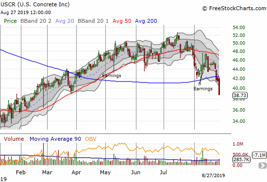 U.S. Concrete (USCR) lost 6.6% and confirmed a 200DMA breakdown. USCR closed at a 6-month low.
