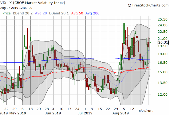 "The volatility index (VIX) edged to 20.3 and sits back at ""elevated"" levels."