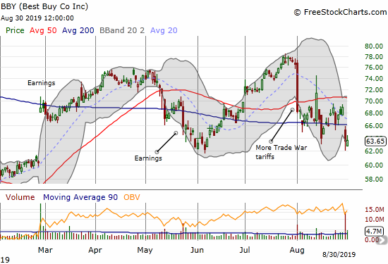 After a post-earnings 200DMA breakdown, Best Buy (BBY) is struggling to hold onto support from its May/June lows.