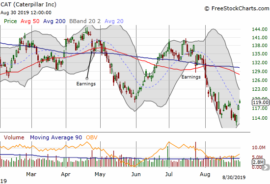 Caterpillar (CAT) ended the month with a sharp rebound from a 14-month low.