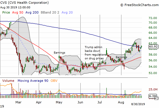 CVS Health Corporation (CVS) is working hard to hold a 200DMA breakout.