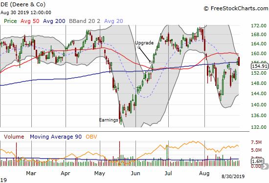 Deere & Co. (DE) lost 1.0% after nearly pulling off a 200DMA breakout.