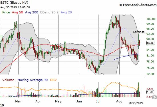 Elastic (ESTC) is holding onto a post-earnings 50DMA breakout.