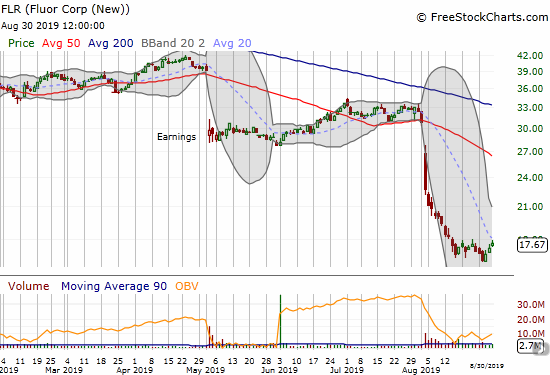 Incredibly, Fluor (FLR) trades at a 16-year low after suffering a massive, post-earnings loss of 45.6% this month.