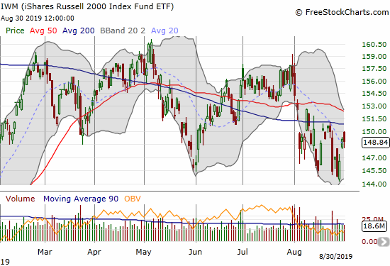 The iShares Russell 2000 Index Fund ETF (IWM) bounced sharply off a 7-month low but fell short of challenging 200DMA resistance.