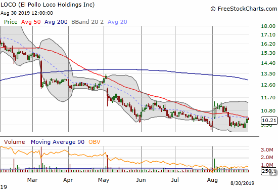 El Pollo Loco Holdings (LOCO) has trended down all year and is trying to hold a 15-month low set at the beginning of the month.