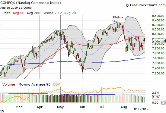 The NASDAQ (COMPQX) lost a fraction as it failed to make a close run on 50DMA resistance.