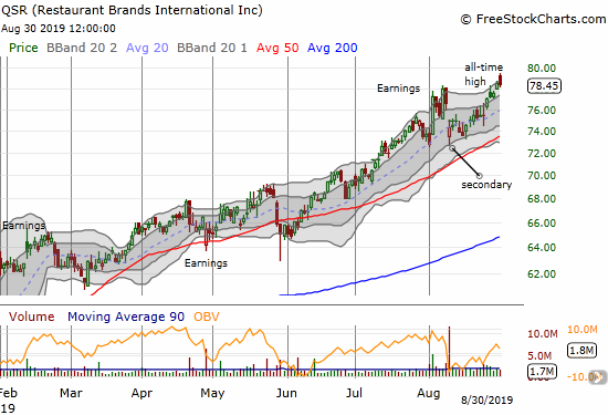 Restaurant Brands International (QSR) is riding a somewhat choppy trend to all-time highs.