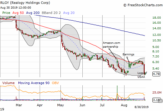 Realogy (RLGY) dropped to a new all-time low in a flash.