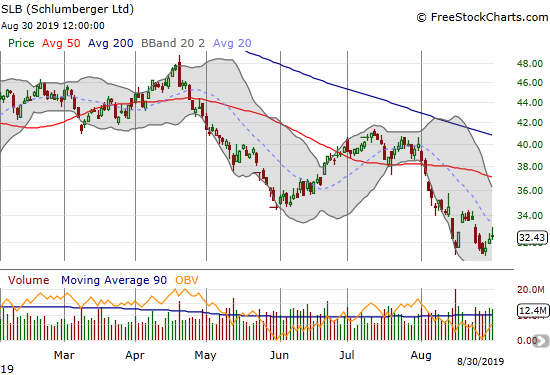Incredibly, Schlumberger (SLB) is near a 15-year low after suffering an 18.5% loss in August.