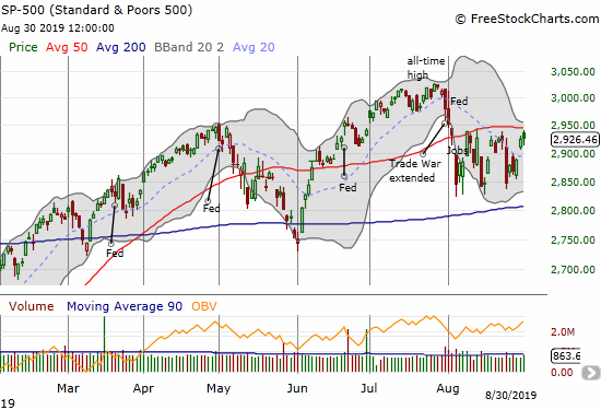 The S&P 500 (SPY) stopped short of 50DMA resistance once again.