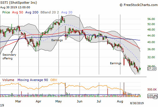 ShotSpotter (SSTI) continues to sink slowly but surely. It closed out August clinging to the December, 2018 low.