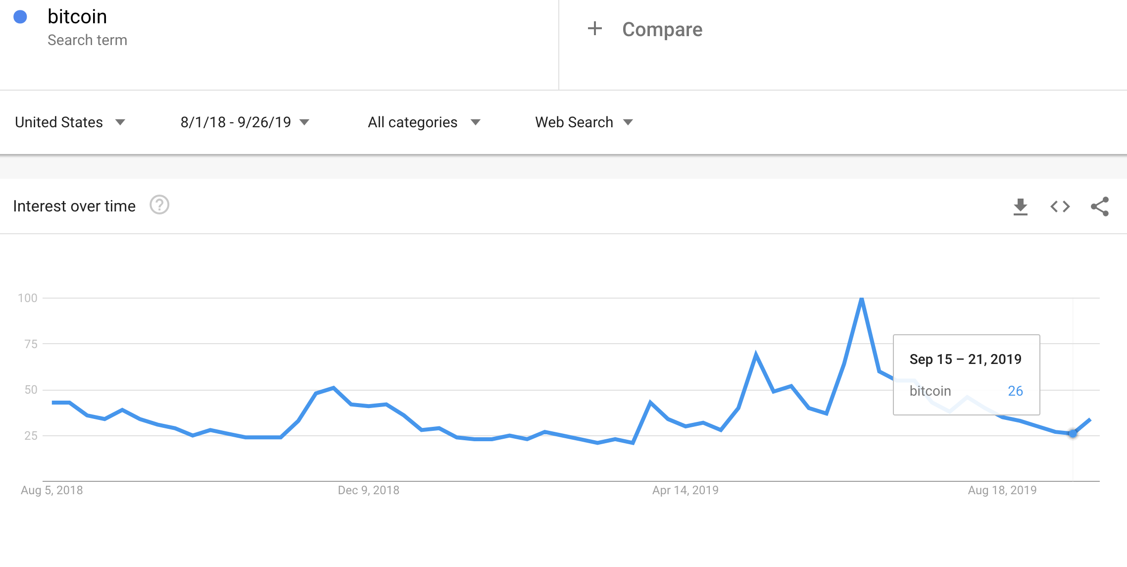 Google trends for Bitcoin over the last 13 months has provided useful and telling bouts of volatility.