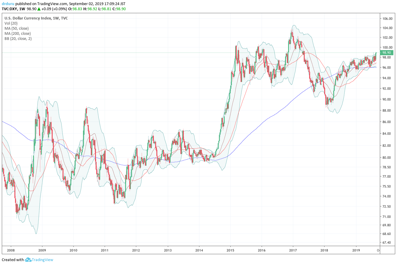 The U.S. dollar index (DXY) is maintaining its post-recession strength, but it remains below its post-recession highs set over a year and a half ago.