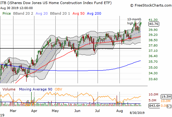 The iShares Dow Jones Home Construction ETF (ITB) closed out August just under its 13-year high. August delivered a healthy 4.8% gain.