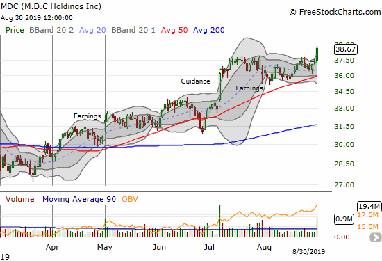 M.D.C Holdings (MDC) ended the month of August with a fresh breakout to an 11-year high.