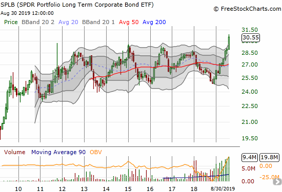 This monthly chart shows that the SPDR Portfolio Long Term Corporate Bond (SPLB) moved completely contrary to equities in August and made a multi-year breakout to new all-time highs.