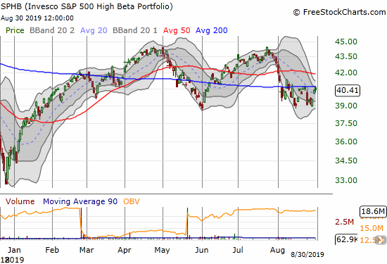 Invesco S&P 500 High Beta Portfolio (SPHB) took the hit for the team in August. Its churn matches that of the S&P 500 (SPY) overall.