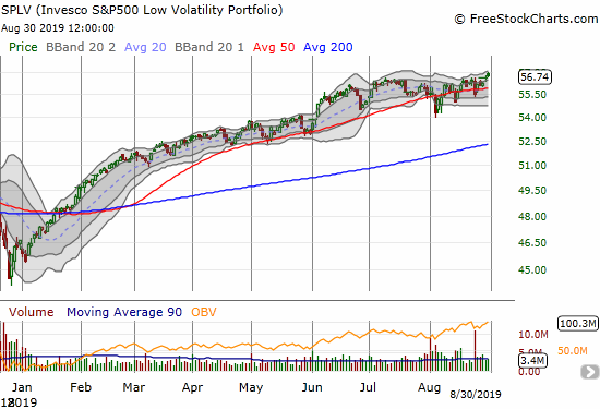The Invesco S&P 500 Low Volatility Portfolio (SPLV) slid right past the turmoil of August and finished the month at a fresh all-time high.